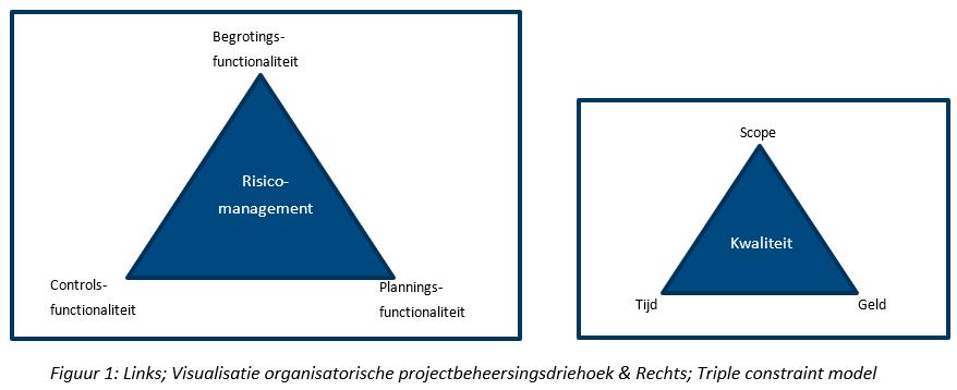 Figuur - De toegevoegde waarde van een integraal ingerichte projectbeheersingsorganisatie