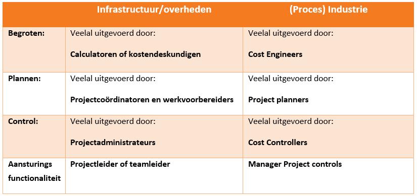 grafiek - De toegevoegde waarde van een integraal ingerichte projectbeheersingsorganisatie