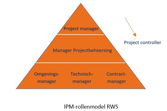 IPM-rollenmodel RWS