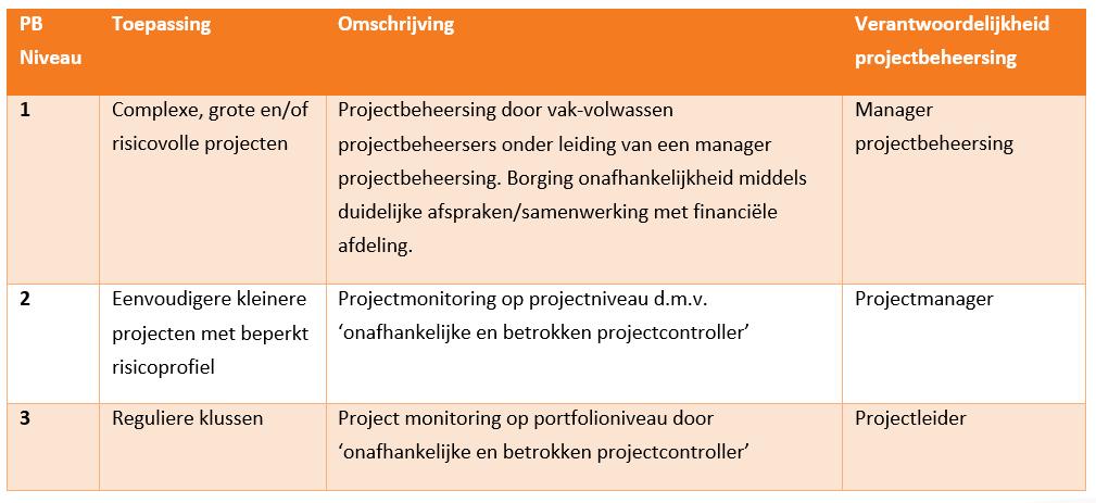 Verantwoordelijkheden projectbeheersing