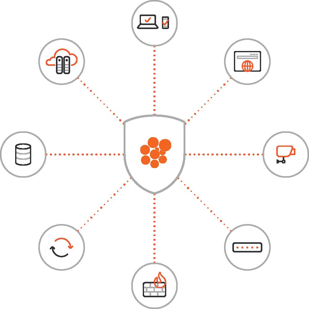 security_checklist_mindmap